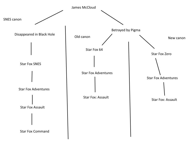 Star Fox timeline.png